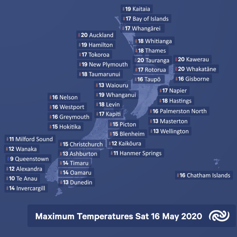 A lot of places over the North Island reached 20 degrees this afternoon. Queenstown was cool with 9 degrees. ^JR