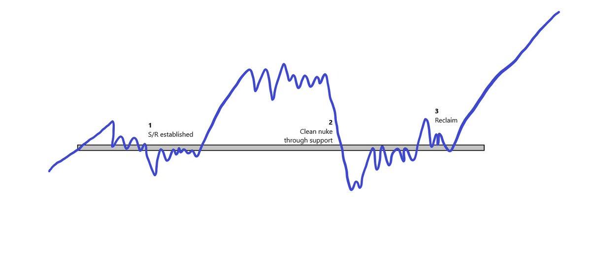 رسم بياني من Mohit Sorout - شريك في صندوق التحوط للتشفير Bitazu Capital.  يظهر الرسم البياني نمطًا شائعًا على مخطط بيتكوين سبقه صعوديًا تاريخيًا.