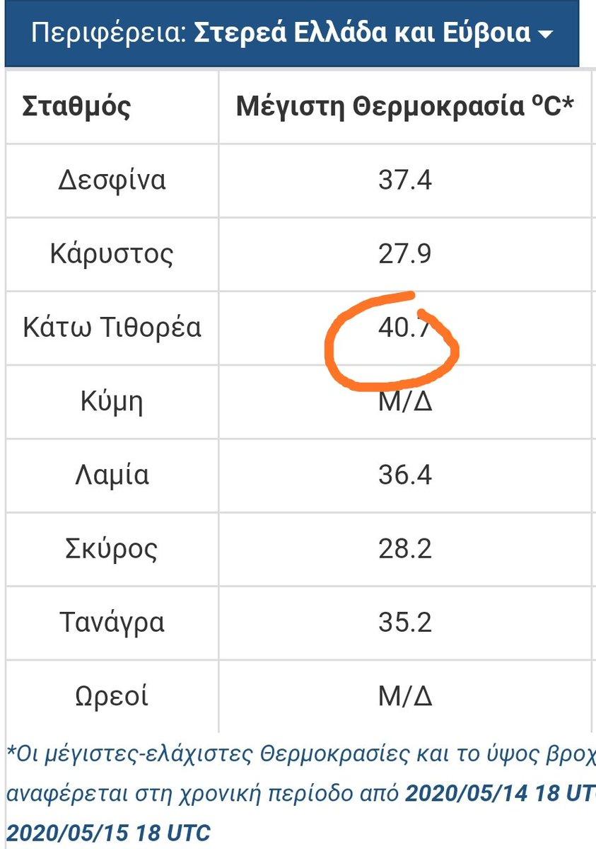 ΝΈΟ ΡΕΚΌΡ ΑΠΟ ΣΤΑΘΜΟΎΣ ΤΗΣ ΕΜΥ Η μεγαλύτερη θερμοκρασία που σημειώθηκε στις 15/5/20 ήταν τελικώς οι 40.7 βαθμοί στον αυτόματο σταθμό της Κάτω Τιθορεας.