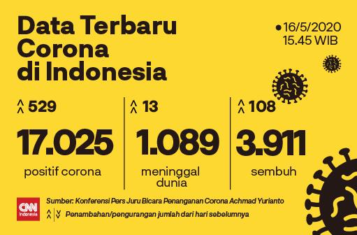 Cnn Indonesia On Twitter Dataterbarucorona Tambahan Pasien Corona Baru Terbanyak Hari Ini Ada Di Jawa Timur Dengan 184 Orang Akumulasi Jumlah Pasien Positif Corona Di Wilayah Ini Pun Menjadi 2 105 Orang Kedua