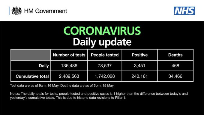 CORONAVIRUS: Daily update As of 9am 16 May, there have been 2,489,563 tests, with 136,486 tests on 15 May. 1,742,028 people have been tested of which 240,161 tested positive. As of 5pm on 15 May, of those tested positive for coronavirus, across all settings, 34,466 have sadly died.