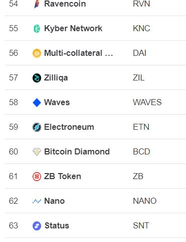 top hashtags for cryptocurrency