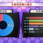 全エヴァンゲリオン大投票の結果が発表、投票全体の内訳がこちら!