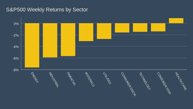 S&P500 Weekly Returns by Sector
