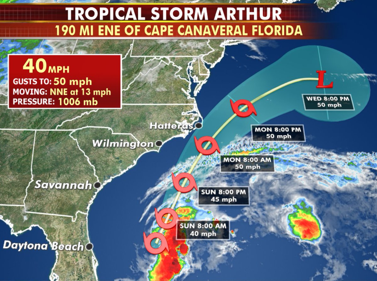 First named storm of the 2020 Atlantic Basin season. #TropicalStormArthur #weather