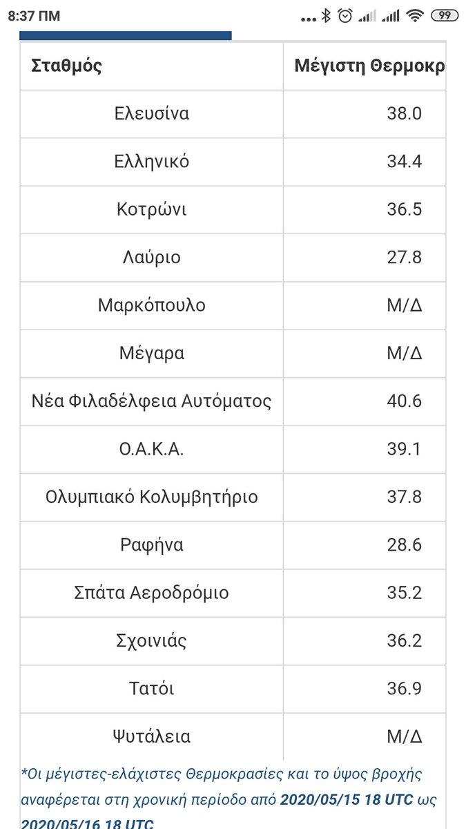 Και άλλες μέγιστες θερμοκρασίες Αττικής που είχαμε το Σάββατο 16-5-2020