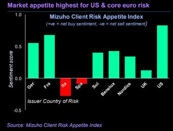 Spain client risk appetite