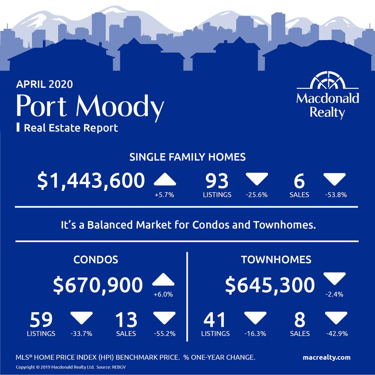 Thinking of buying or selling your #home? Here are the #April stats   #realestate #portmoody #portmoodybc #house #townhome #condo #homebuyer #homeseller #investor #vanre #yvrre #realtor @donCmontgomery