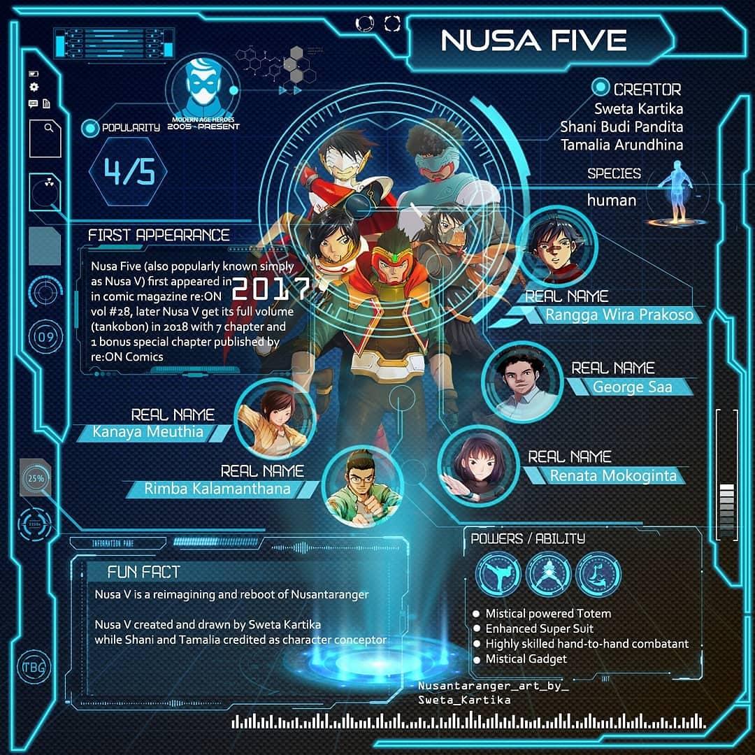 Sebuah pesan dari kreator-ilustrator-writer Nusa Five (Nusa-V) untuk para Jagawana. https://t.co/4lDnikjOgz