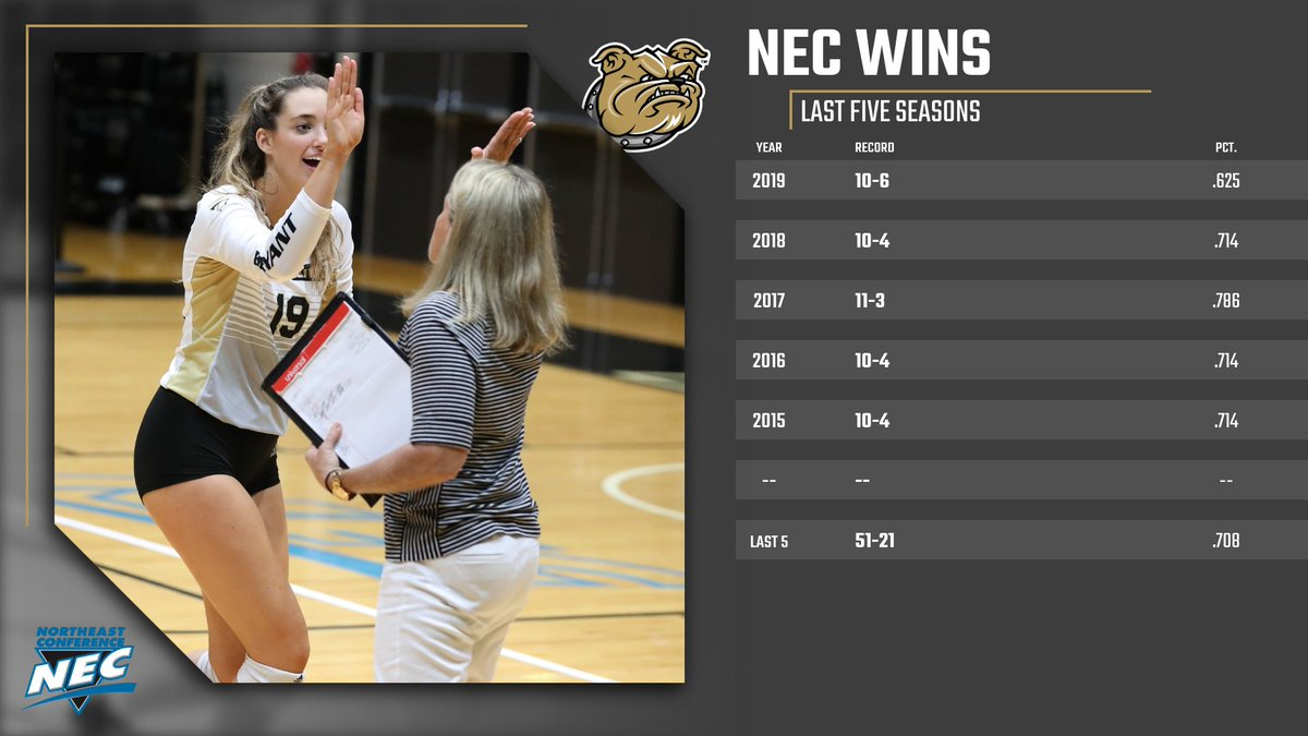 📊 We are 51-21 in @NECsports matches since 2015 and one of only two programs in NEC history to win 10+ conference matches in five straight seasons.  #GoBryant | #NECVB https://t.co/OQ0T8a9miR