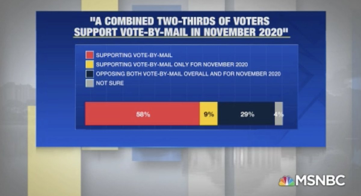 Poll: Two-thirds of Americans support vote by mail #AMJoy