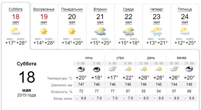 Погода на 18 травня в Дніпрі