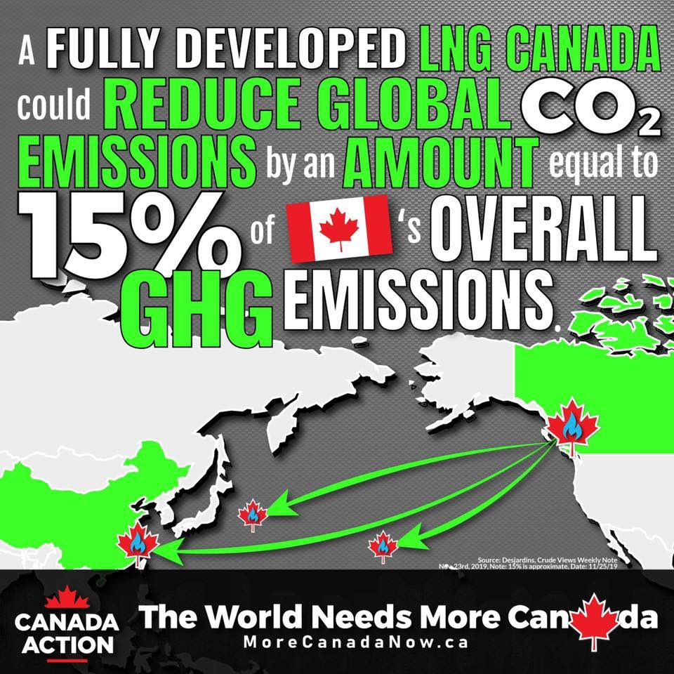 Canadian natural gas is a huge opportunity for anyone who wants to reduce emissions and protect the global climate. #ClimateAction