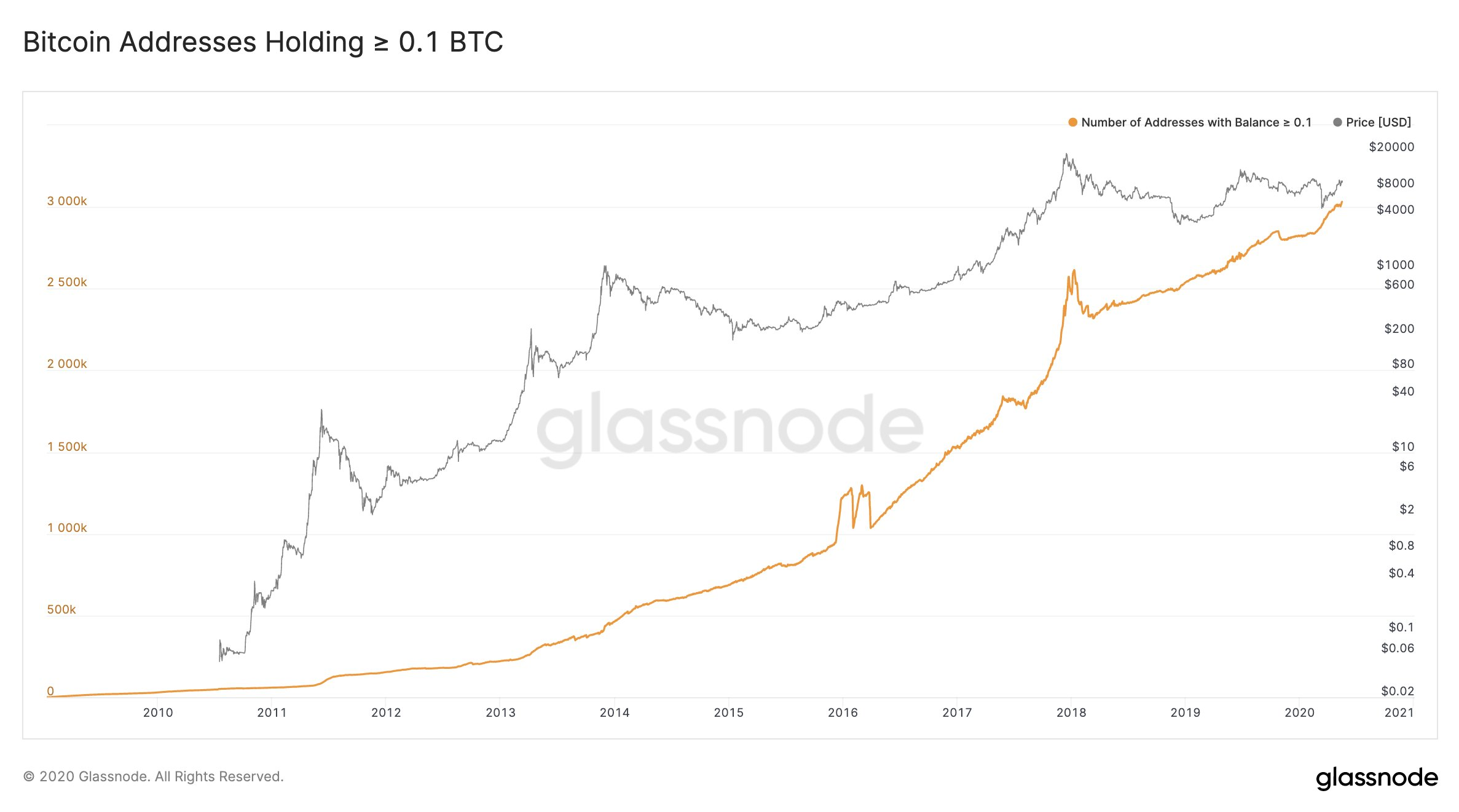 Bitcoin Addresses Holding 0.1 BTC by Galssnode