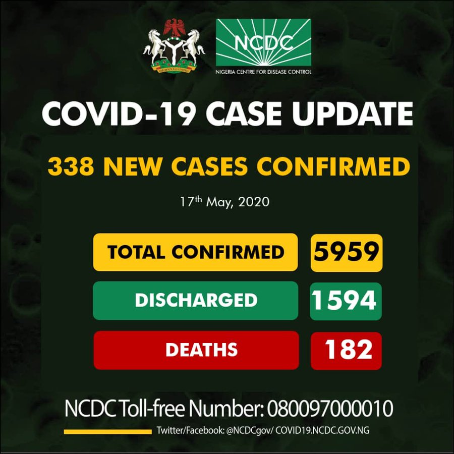 182 death to COVID-19, records 338 new patients, as Nigeria total cases hit 5959