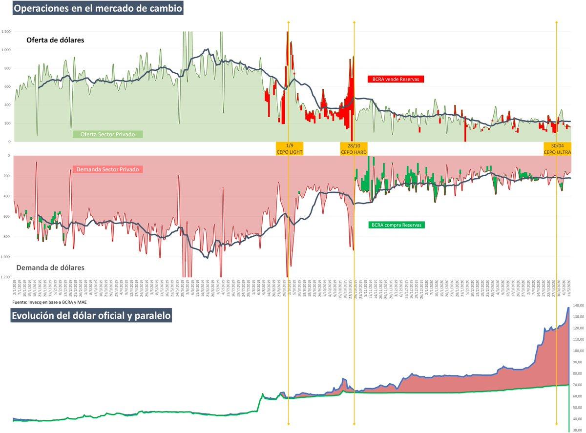 1/9: Cepo light transforma huevos en oruga 28/10: Cepo hard transforma oruga en pupa 30/4: Cepo ultra transforma pupa en mariposa  Metamorfosis completa: #cepo impide entrada de dólares (gráf 2), emisión alimenta la #brecha (gráf 3), #dólarvuela (gráf 1)  #DolarA140 #Inflacion pic.twitter.com/sxmRjEbKds