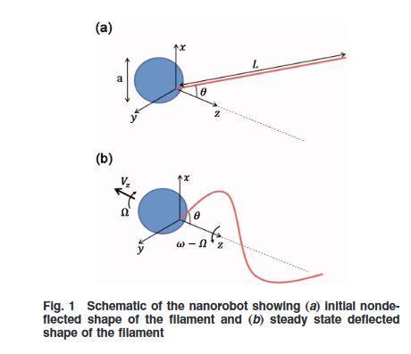 Nanorobot propulsion using helical elastic filaments at low Reynolds numbers  #engineering #nanobots #filament