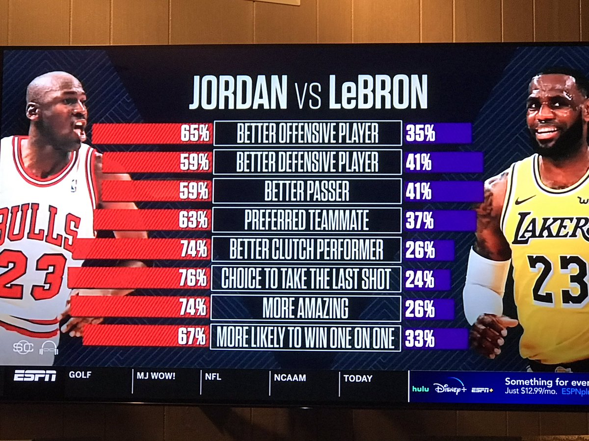 Bears Barroom On Twitter Jordan Sweeps Lebron In An Espn Poll On Who Was The Best I Disagree With One Category Lebron Is The Better Passer