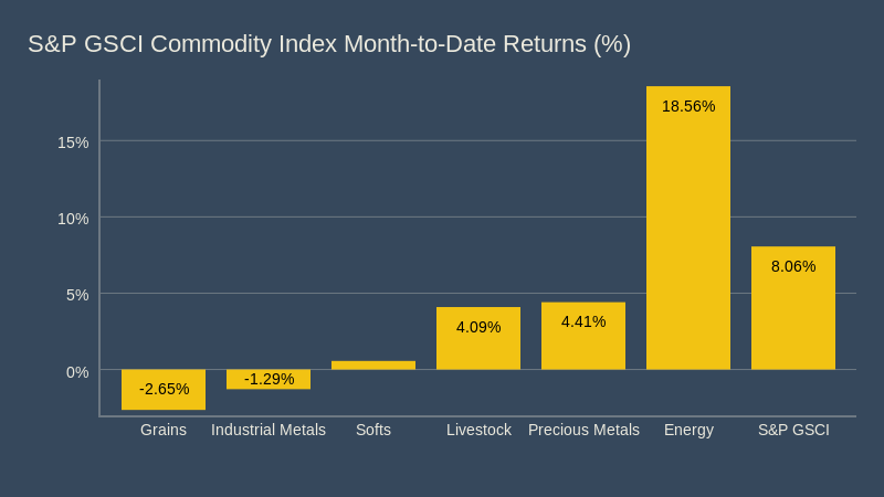 Month-to-Date (close of 15 May) returns of commodity groups (S&P GSCI)