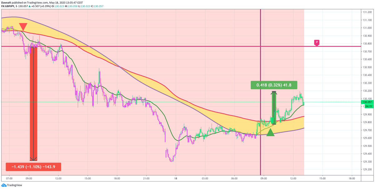 TradingView trade The main signals given by our indicator on