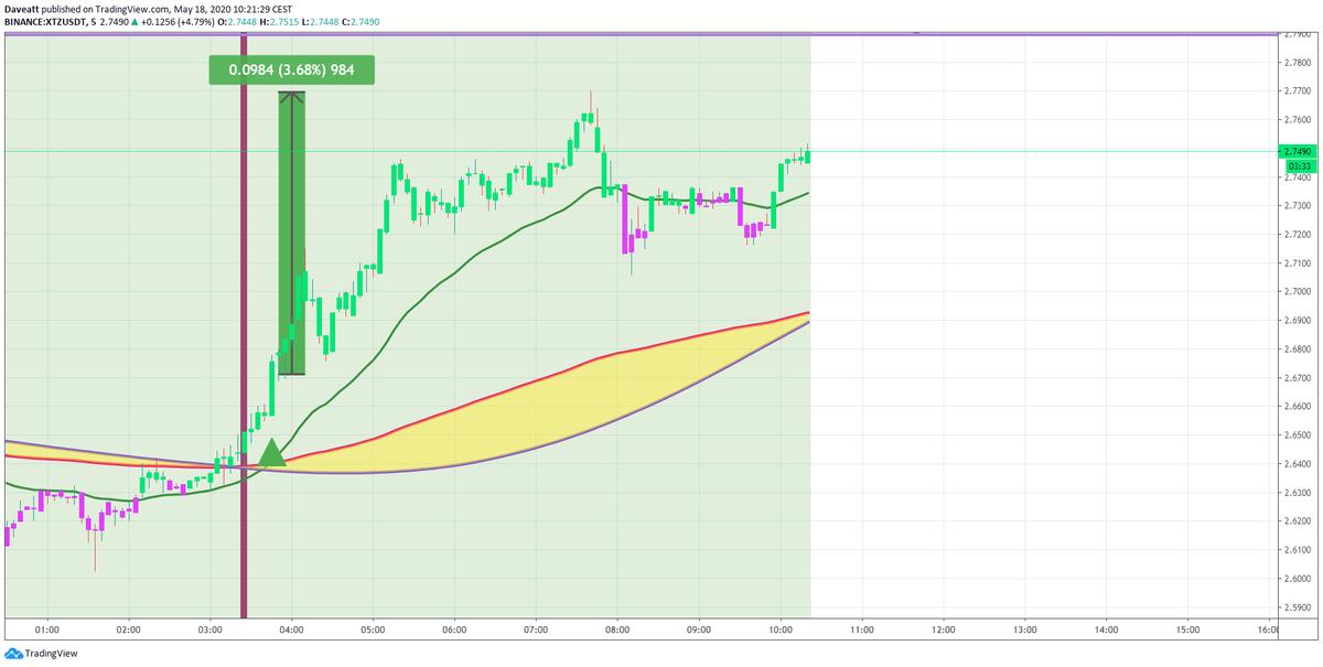 TradingView trade XTZ NEO BNB