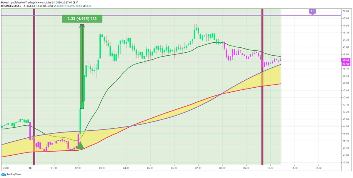 TradingView trade LINK ZEC DCR