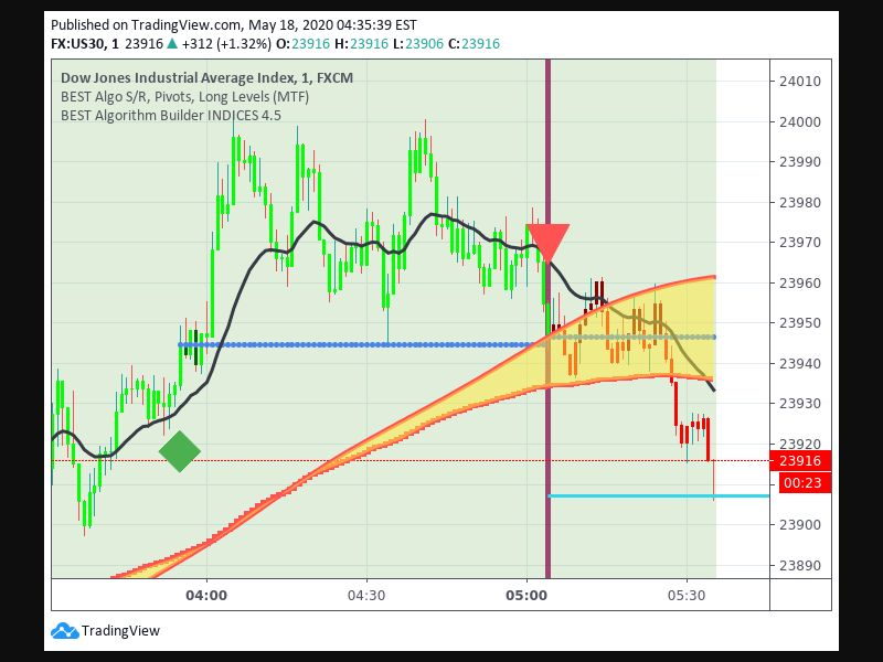 TradingView trade Entry Signal time 185 54