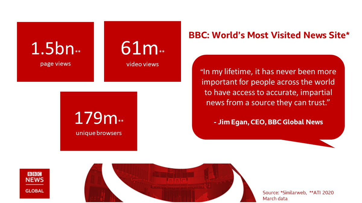 New data has revealed that the BBC is the world's most visited news site, attracting the highest number of daily visits during the peak of the #coronavirus pandemic in March and April. 💻 📱  Read more here: https://t.co/rCRtL1hOxu https://t.co/yJ3tf8VM8L
