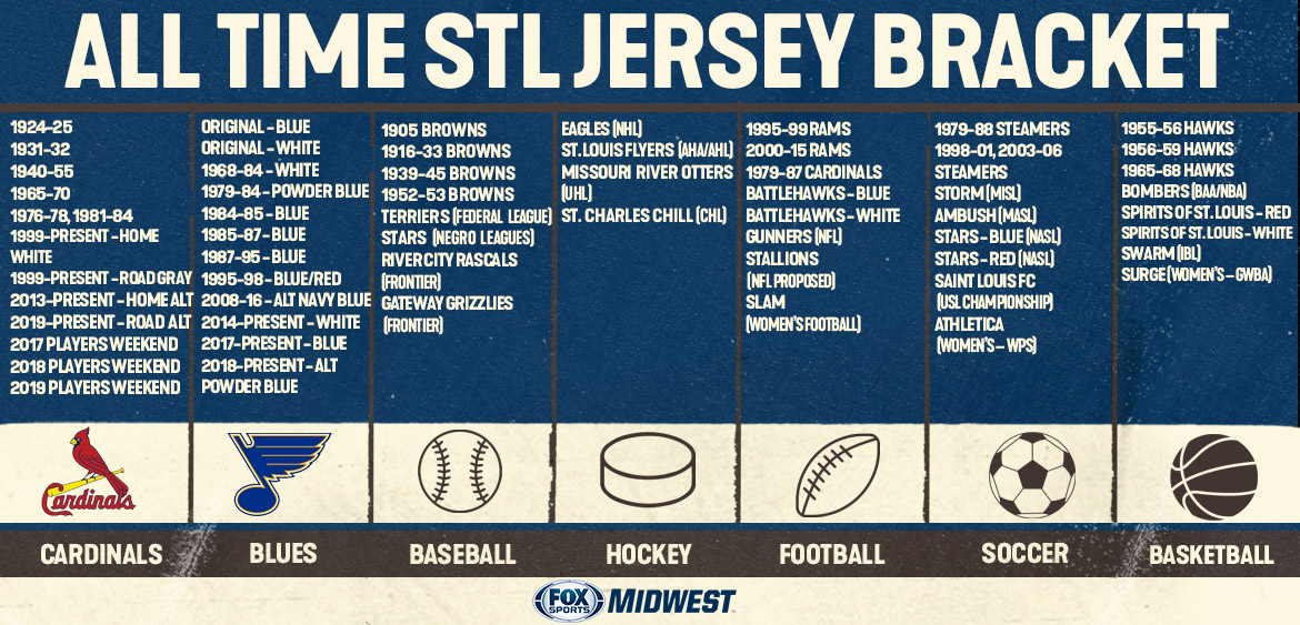 From 60 jerseys to one: Help select the all-time greatest STL sports jersey. Today: Football! Two polls to follow.