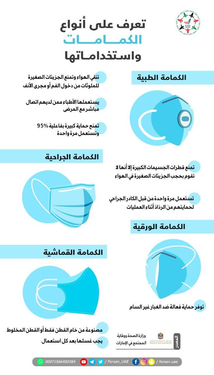 فرسان الإمارات Na Tviteru تغطية الفم والأنف بالكمامة عند الخروج من المنزل سلوك وقائي هام لحماية الجهاز التنفسي من خطر الإصابة بفيروس كورونا المستجد تعرفوا على أنواع الكمامات واستخداماتها وقاية وأمان كوفيد 19