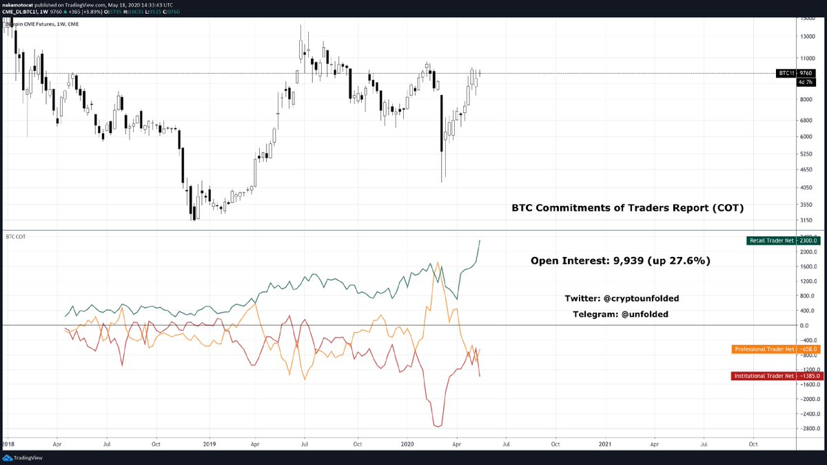 Chart from @CryptoUnfolded on Twitter of the market composition of the CME futures market.