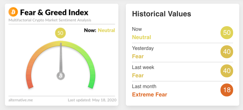 Bitcoin Fear & Greed Index hitting two-month highs, according to trader Theta Seek.