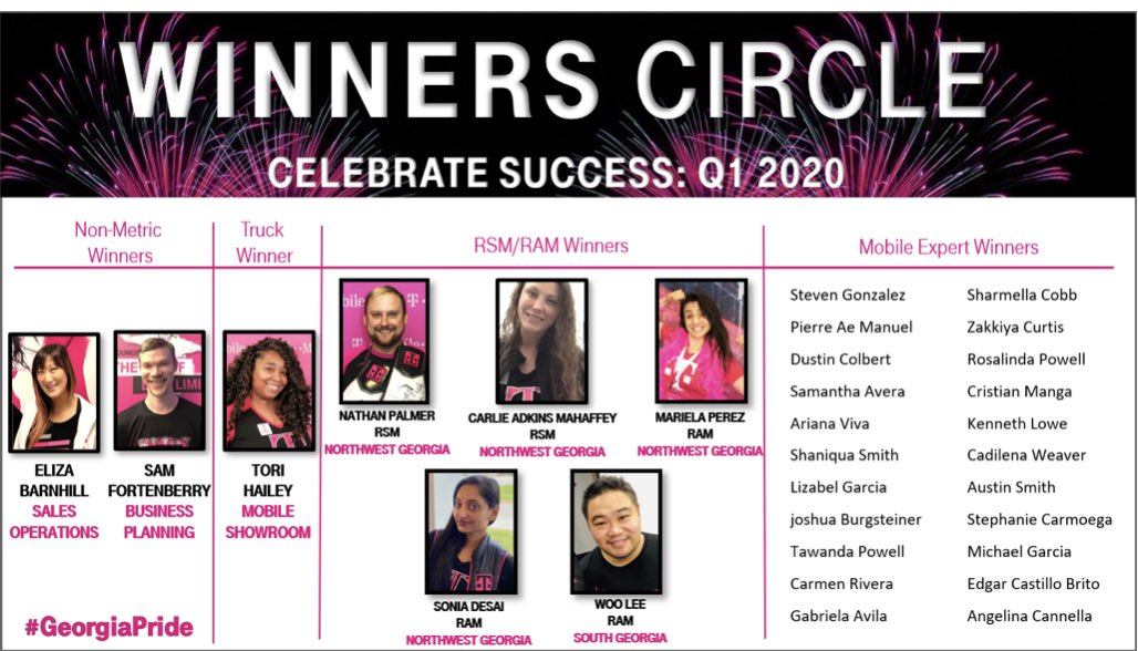 A big congratulations to all of our #GeorgiaPRIDE 🦁 Q1 Winners Circle Winners!! You all are amongst the best @tmobile and we celebrate YOU! 👏🏻💪🏻 Thank you for leading the way!