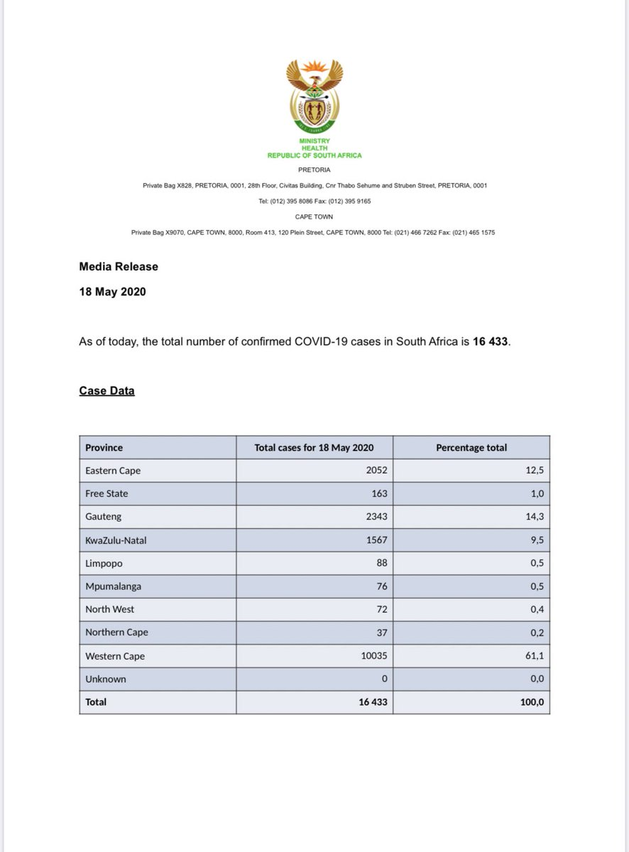 As of today, the total number of confirmed #COVID19 cases in South Africa is 16 433, the total number of deaths is 286 and recoveries have risen to 7298.