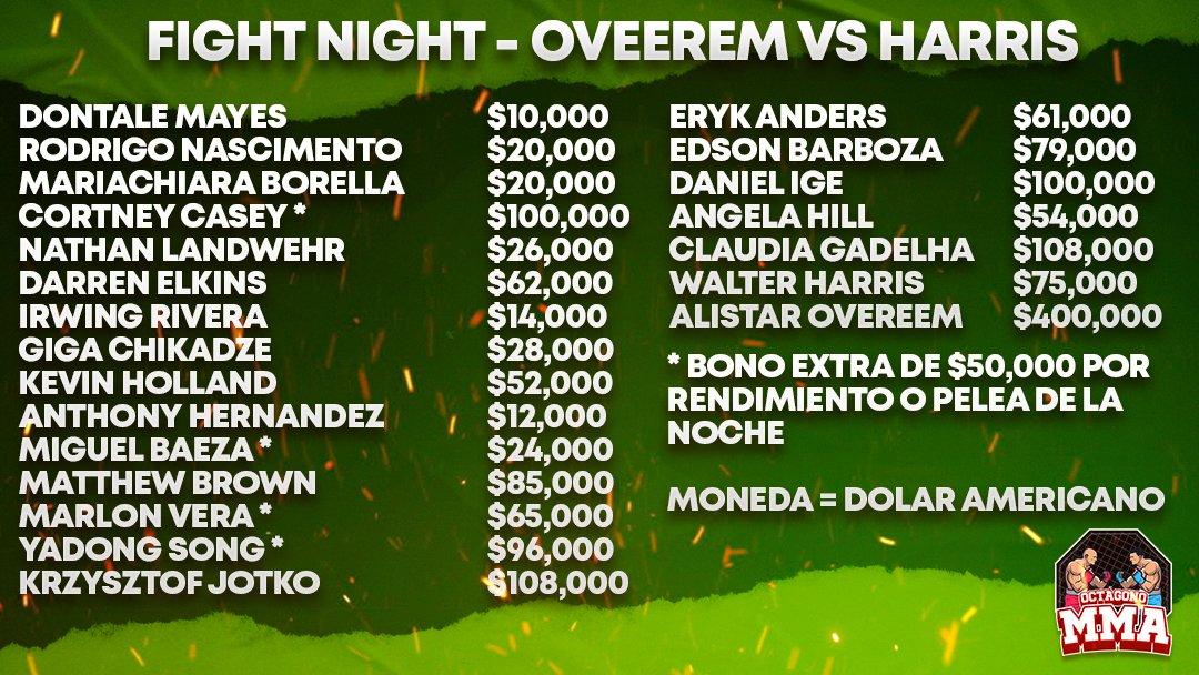 💸 Esta fue la bolsa repartida entre los peleadores de este pasado miércoles! 🤜 Link en bio para lo último en #ufcnoticias  #mma #ufc #ufcenespanol https://t.co/BAFqRRrfpg