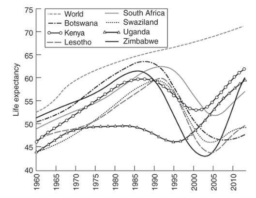 A chart that still shocks—life expectancy at birth in selected countries.   Also—do we really believe those Zim numbers 05-10? https://t.co/Gfd3W72gDI