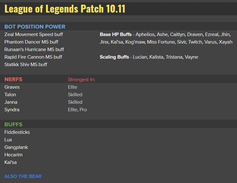 EYVEkobUYAEKMOR?format=jpg&name=900x900 - Todos tiradores serán buffeados para el 10.11 de League of Legends