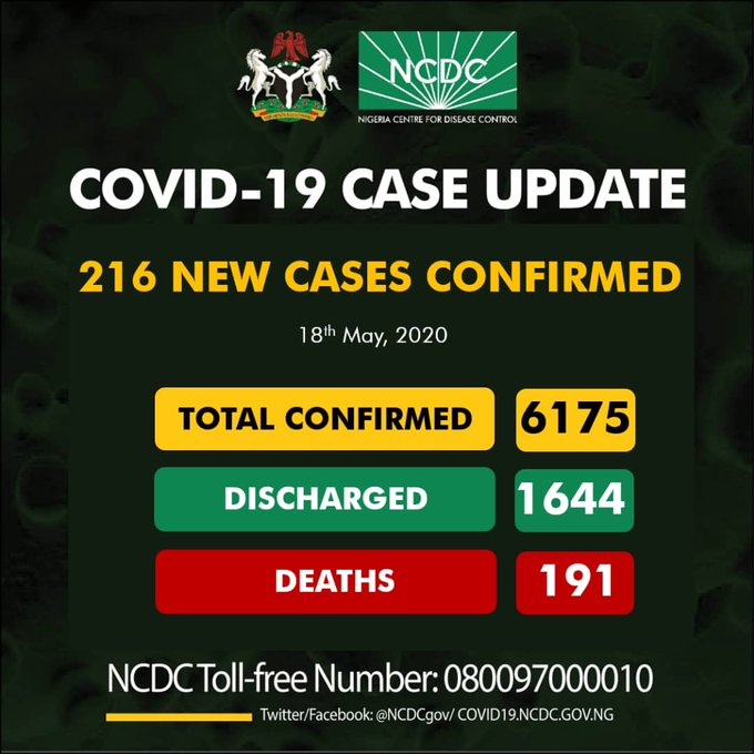 #COVID-19: Nigeria toll hits 6175 with 216 new cases