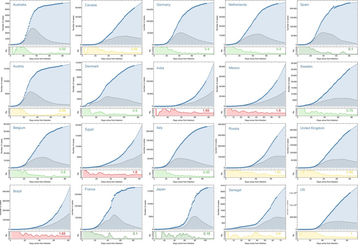 Update of the #covid19 situation in 20 countries around the world. Re is estimated on positive cases. I will improve it (incl. deaths) in the coming days. I plan to update the plots twice a day (reporting at different daytimes). Africa, India and South America became hot spots.