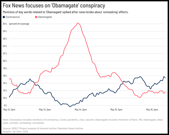 Heres a graph showing how Fox News spent a lot more time last week discussing topics related to the OBAMAGATE conspiracy than it did talking about the coronavirus which has killed tens-of-thousands of Americans cnn.it/36j4oSE