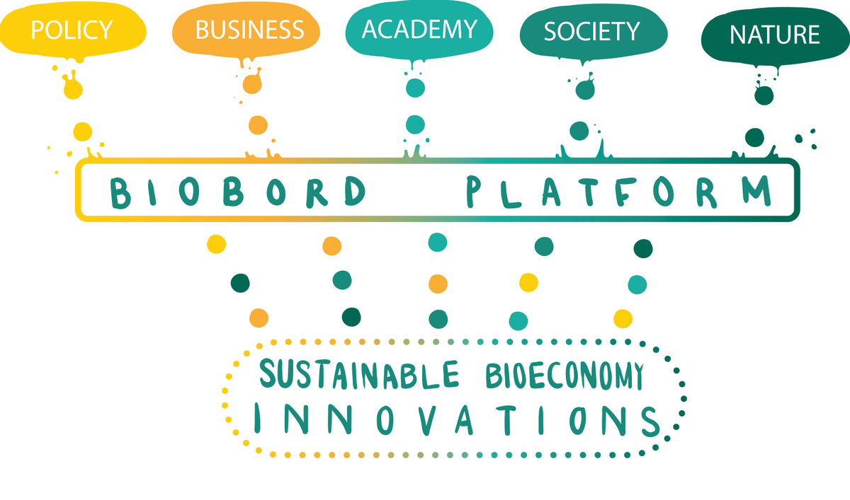 Do you know how #MadeWithInterreg @RDI2CluB drives #bioeconomy innovations for businesses in #BSR rural areas? Visit a blog by @EUSBSR: https://t.co/VU0gcoixrR & the #Interreg #BalticSeaRegion library to find out! https://t.co/VkoKYjDAB1   #flagship #biobord #Interreg30