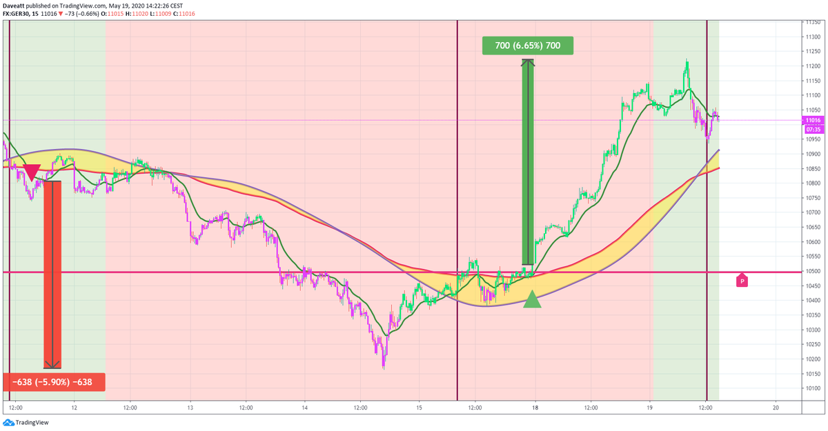 TradingView trade How many points would you have made on these latest trades if you used our 15minutes algorithm on indices