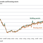 Image for the Tweet beginning: Unsurprisingly, new housing permits and