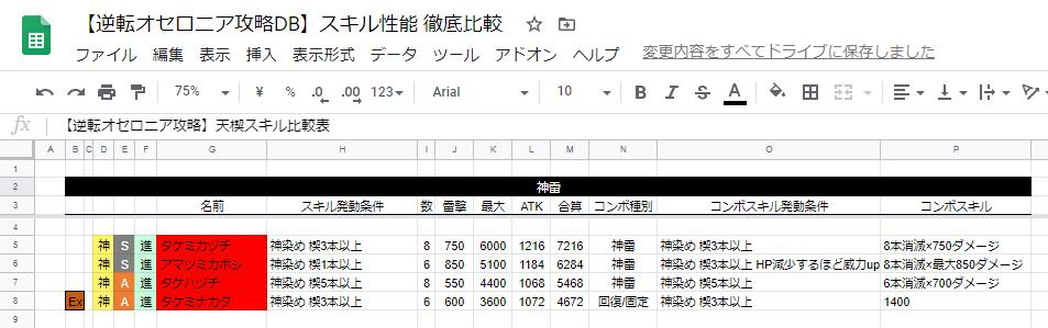 【オセロニア攻略DB】 新イベント全駒追加!  [ 神A+ 進化 タケハヅチ ] 紹介。最大ダメージはヴァイセ・ファナリアを抑えてA駒最高値。楔デッキ必須のフィニッシャーとなり得ます。ATK+21タクハタチヂメよりATKが低い点も良いですね。非常に強力な性能です! #オセロニア