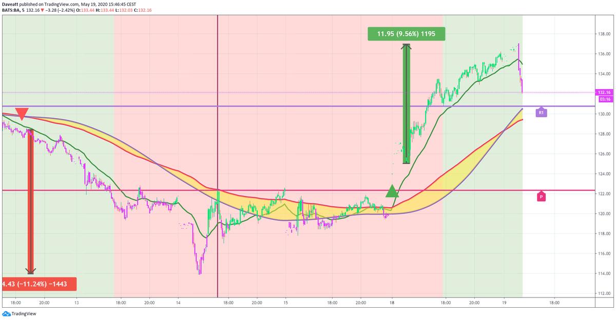 TradingView trade BA IBM
