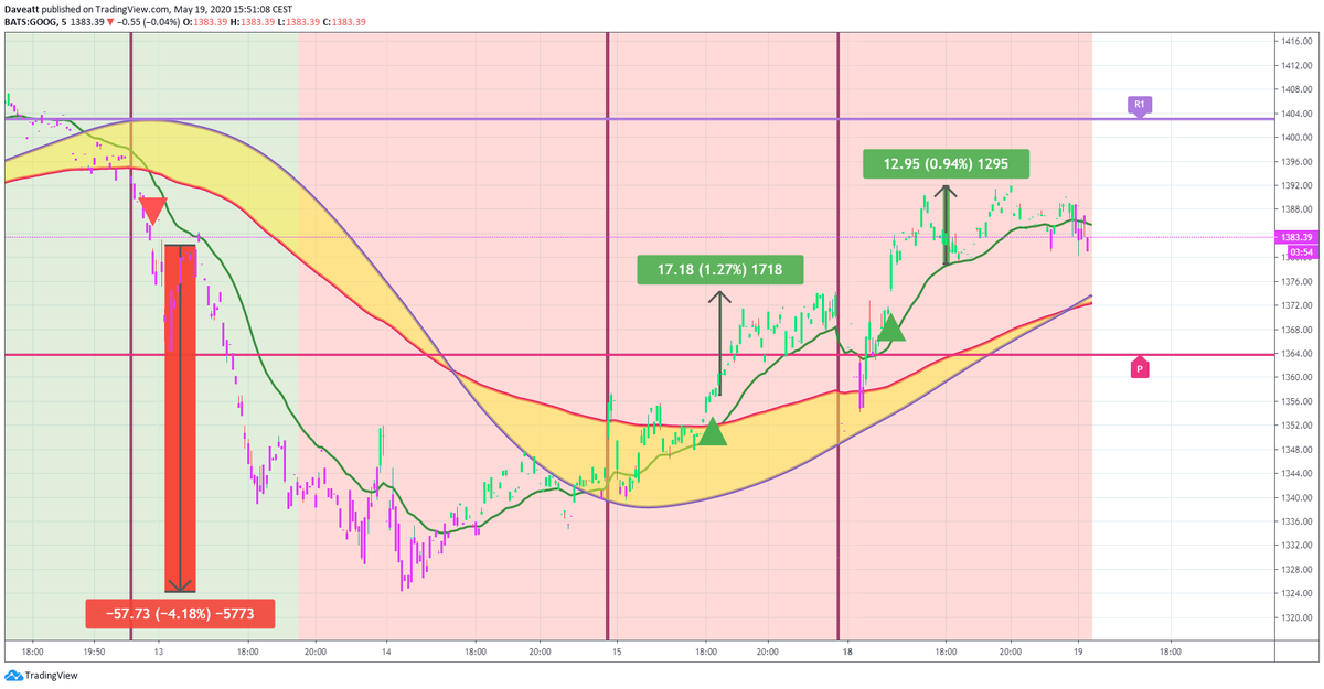 TradingView trade MSFT GOOG