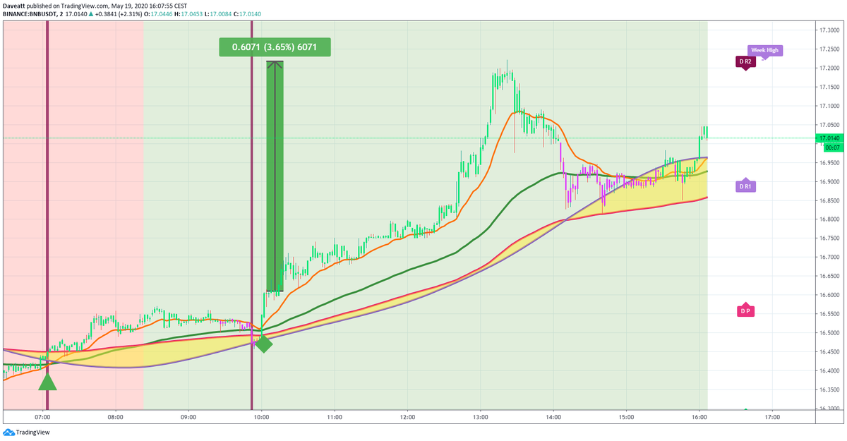 TradingView trade LINK NEO BNB