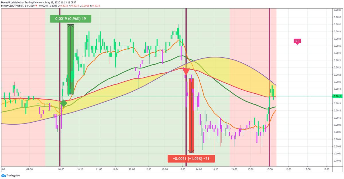 TradingView trade ATOM ZEC IOTA