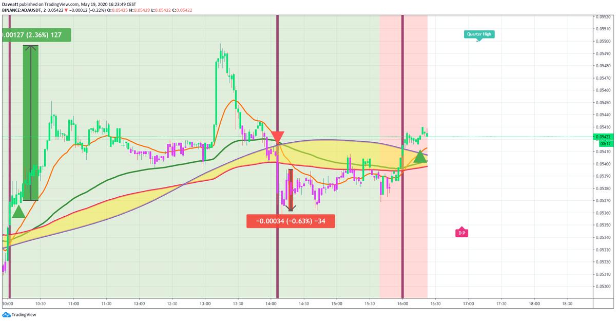 TradingView trade XMR XLM ADA
