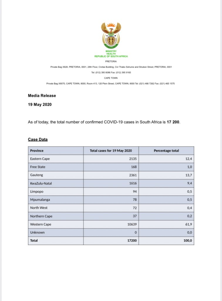 As of today, the total number of confirmed #COVID19 cases in South Africa is 17 200, the total number of deaths is 312 and total recoveries is 7960.